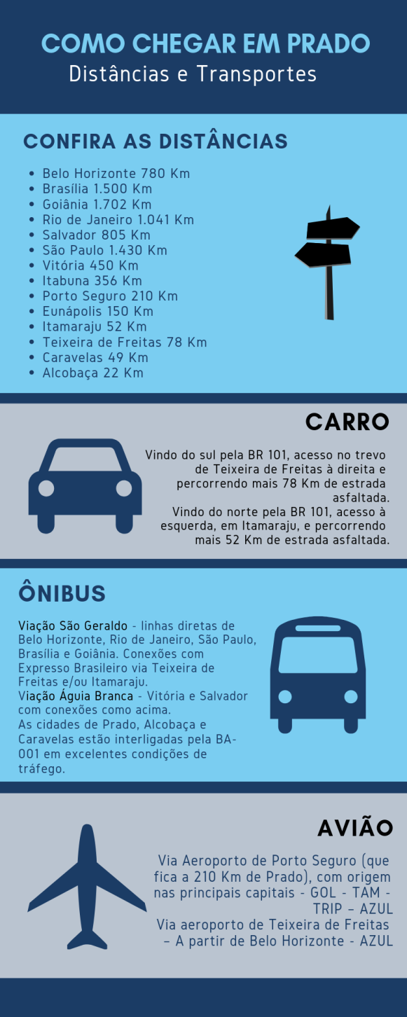 prado-bahia-infografico-distancias-meios-transportes